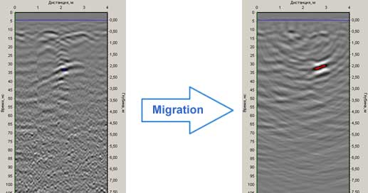 The use of migration to the GPR profiles